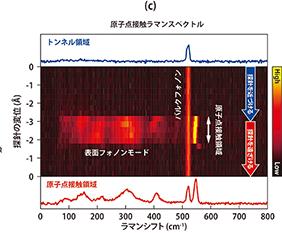 【プレスリリース】原子点接触の形成による巨大なラマン応答の発見(熊谷 崇准教授ら)